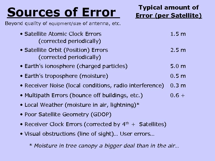 Sources of Error Typical amount of Error (per Satellite) Beyond quality of equipment/size of