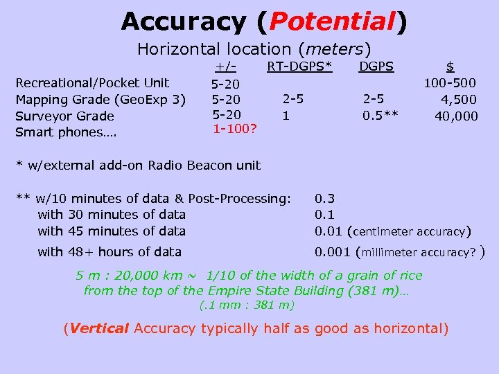 Accuracy (Potential) Horizontal location (meters) Recreational/Pocket Unit Mapping Grade (Geo. Exp 3) Surveyor Grade