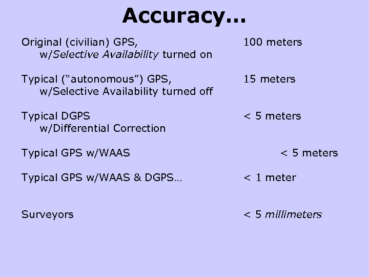 "Accuracy… Original (civilian) GPS, w/Selective Availability turned on 100 meters Typical (""autonomous"") GPS, w/Selective"