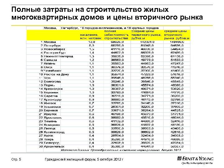 Полные затраты на строительство жилых многоквартирных домов и цены вторичного рынка Стр. 5 Гражданский