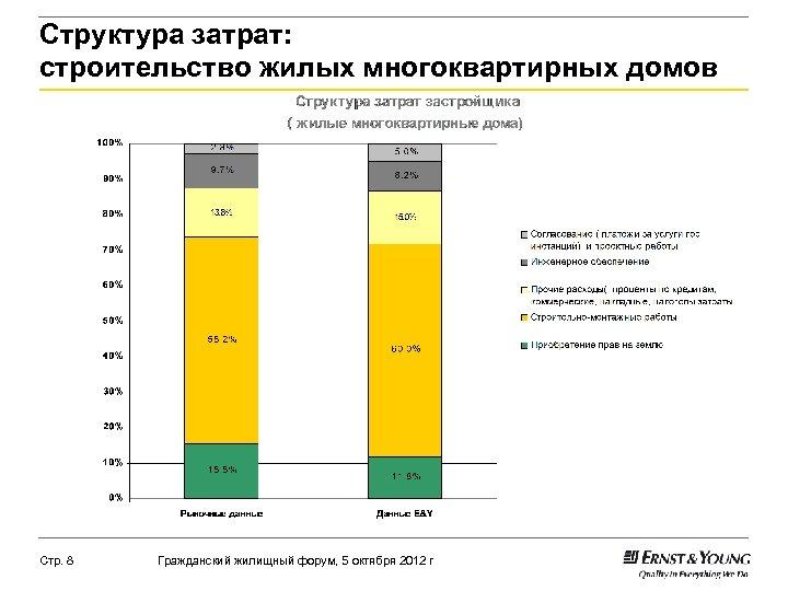 Структура затрат: строительство жилых многоквартирных домов Стр. 8 Гражданский жилищный форум, 5 октября 2012