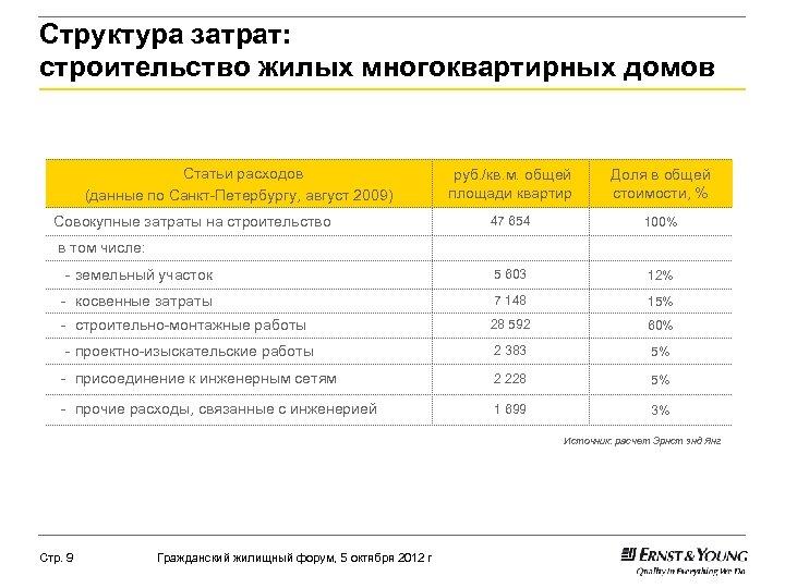 Структура затрат: строительство жилых многоквартирных домов Статьи расходов (данные по Санкт-Петербургу, август 2009) руб.