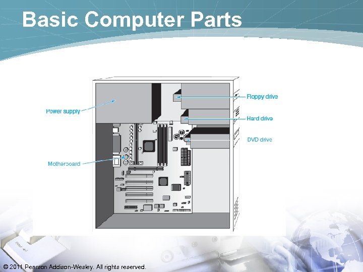 Basic Computer Parts © 2011 Pearson Addison-Wesley. All rights reserved.