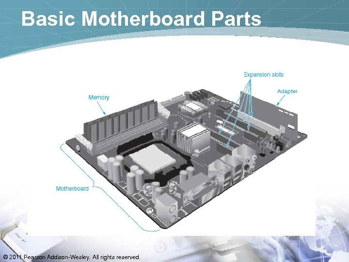 Basic Motherboard Parts © 2011 Pearson Addison-Wesley. All rights reserved.
