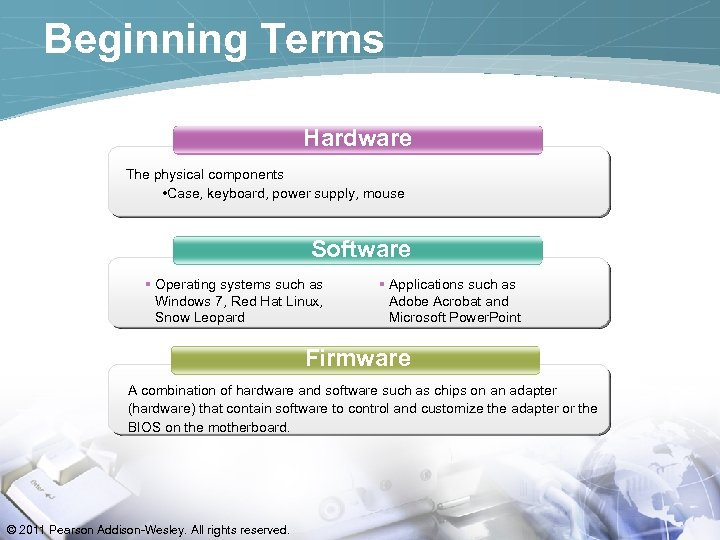 Beginning Terms Hardware The physical components • Case, keyboard, power supply, mouse Software §