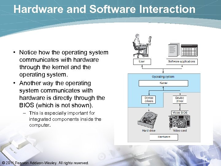 Hardware and Software Interaction • Notice how the operating system communicates with hardware through