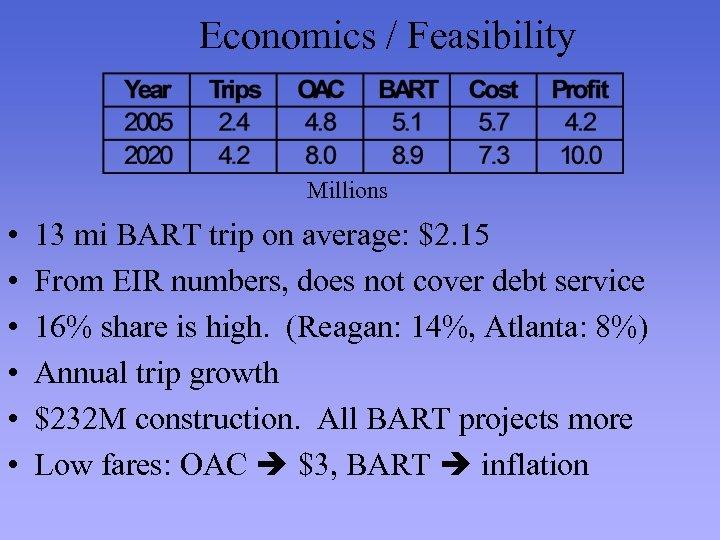 Economics / Feasibility Millions • • • 13 mi BART trip on average: $2.