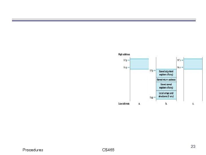 Procedures CS 465 23