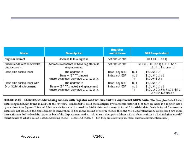 Procedures CS 465 43