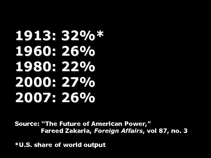"1913: 32%* 1960: 26% 1980: 22% 2000: 27% 2007: 26% Source: ""The Future of"