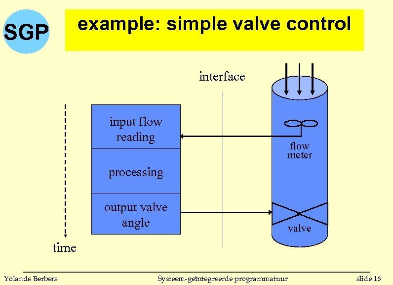 example: simple valve control SGP interface input flow reading flow meter processing output valve