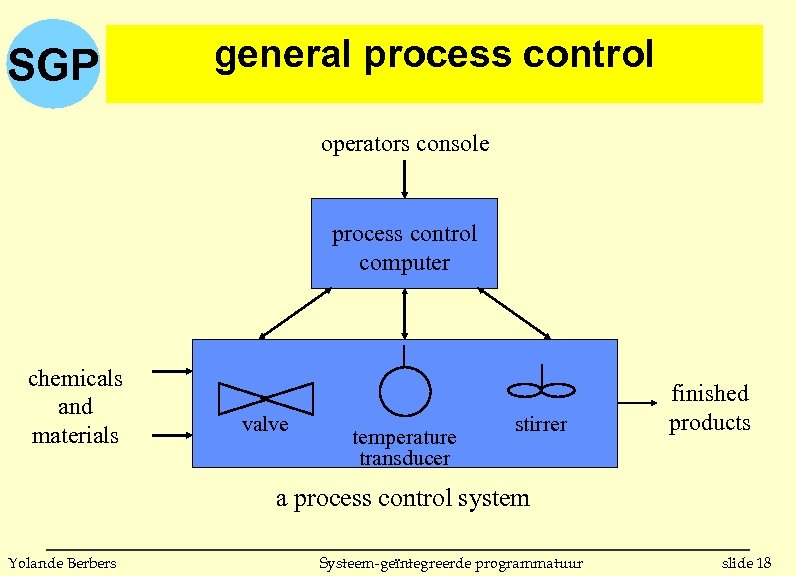 SGP general process control operators console process control computer chemicals and materials valve temperature