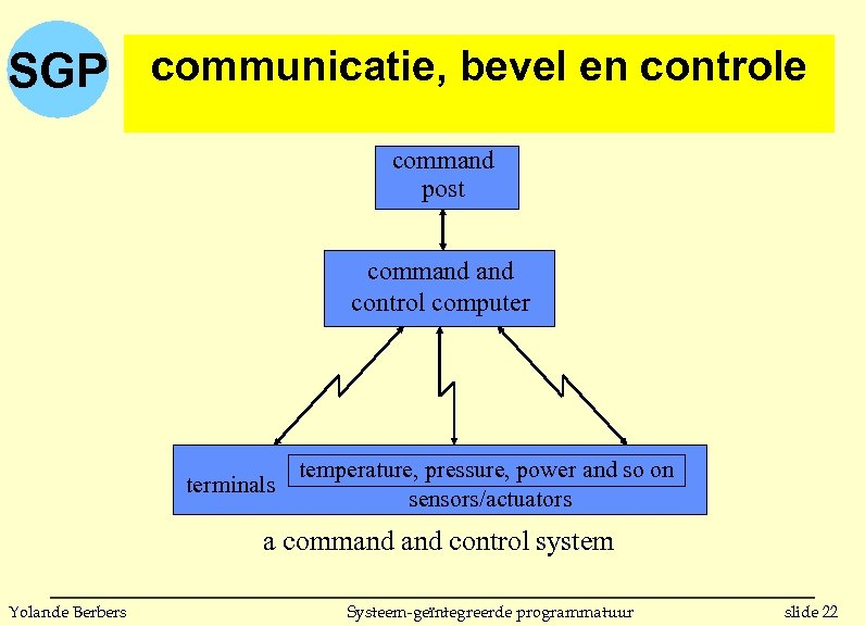 SGP communicatie, bevel en controle command post command control computer terminals temperature, pressure, power