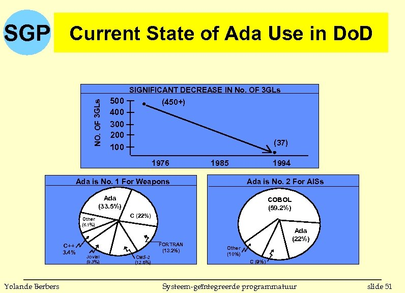 SGP Current State of Ada Use in Do. D NO. OF 3 GLs SIGNIFICANT