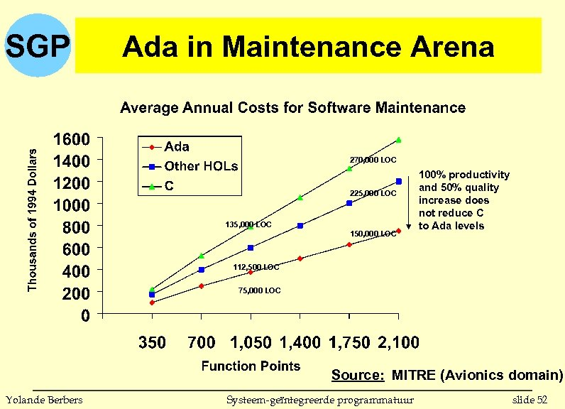 SGP Ada in Maintenance Arena 270, 000 LOC 225, 000 LOC 135, 000 LOC