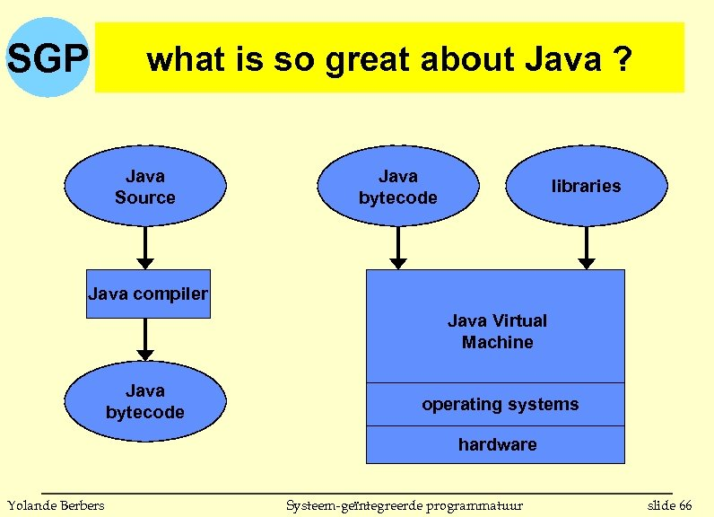 SGP what is so great about Java ? Java Source Java bytecode libraries Java