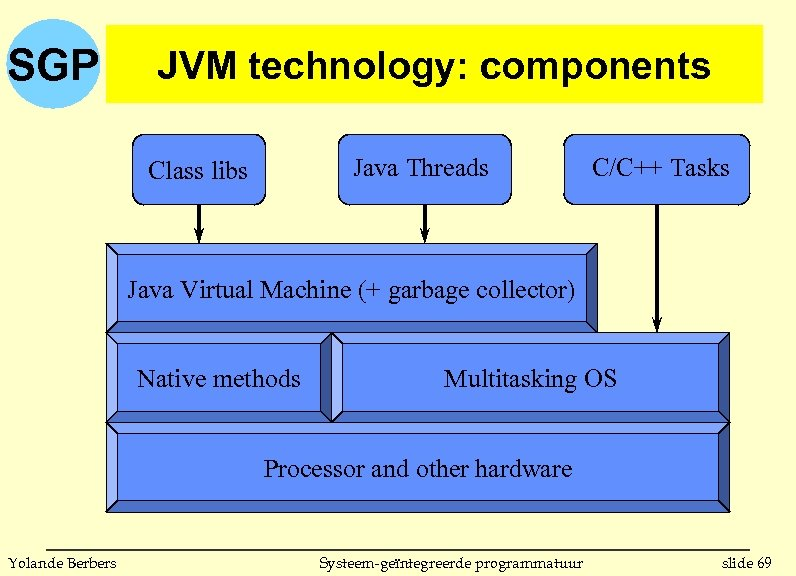 SGP JVM technology: components Java Threads Class libs C/C++ Tasks Java Virtual Machine (+