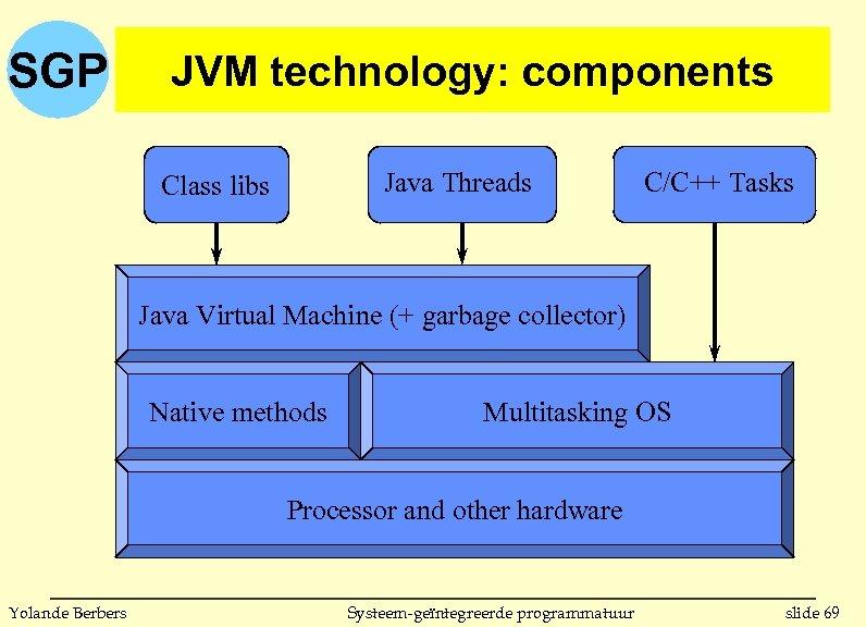 SGP JVM technology: components Java Threads Class libs C/C++ Tasks Java Virtual Machine (+