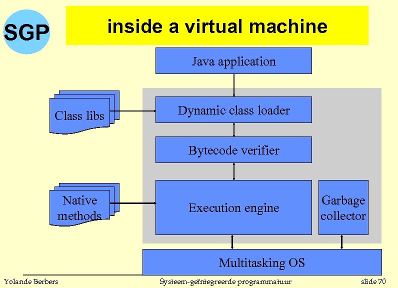inside a virtual machine SGP Java application Class libs Dynamic class loader Bytecode verifier
