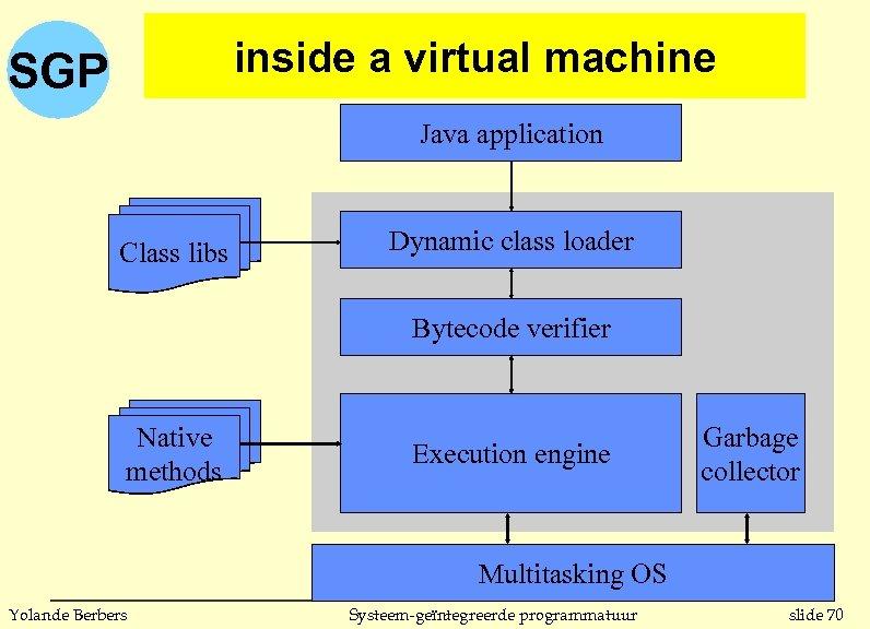 inside a virtual machine SGP Java application Class libs Dynamic class loader Bytecode verifier