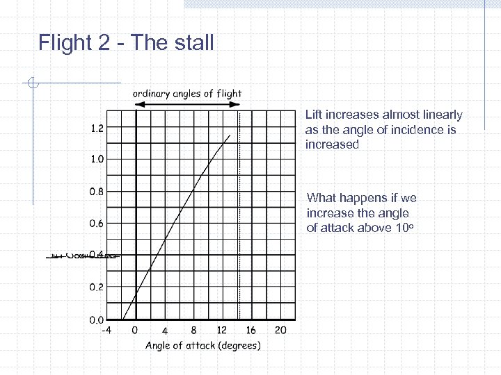 Flight 2 - The stall Lift increases almost linearly as the angle of incidence