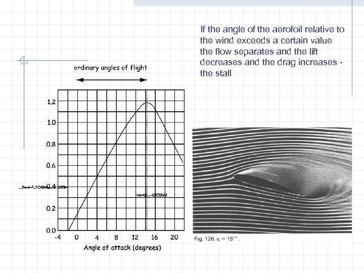 If the angle of the aerofoil relative to the wind exceeds a certain value
