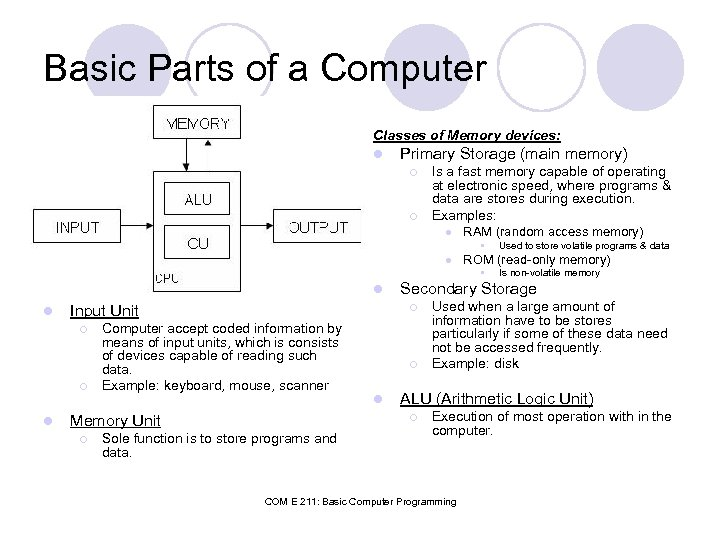 Basic Parts of a Computer Classes of Memory devices: l Primary Storage (main memory)