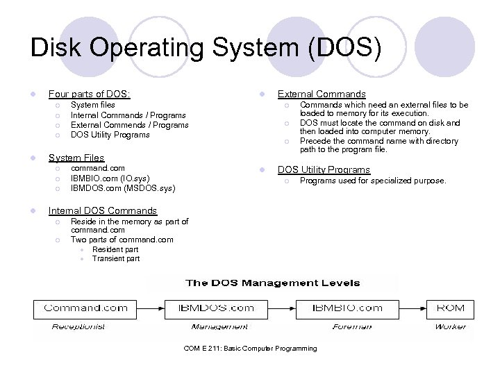 Disk Operating System (DOS) l Four parts of DOS: ¡ ¡ l External Commands