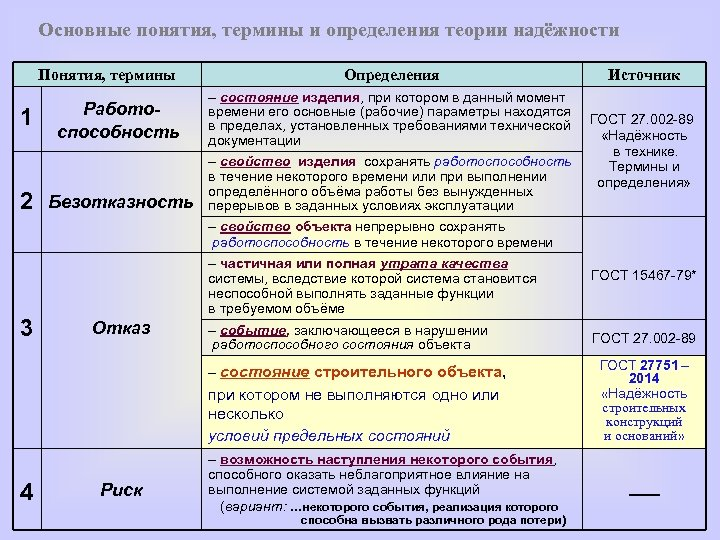 Основные понятия, термины и определения теории надёжности Понятия, термины 1 2 Определения Работоспособность –