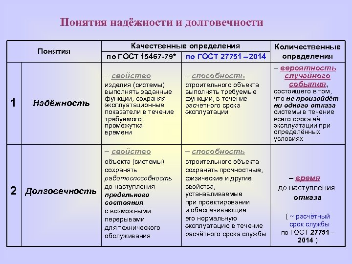 Понятия надёжности и долговечности Понятия Качественные определения по ГОСТ 15467 -79* по ГОСТ 27751