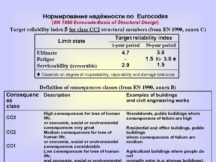 Нормирование надёжности по Eurocodes (EN 1990 Eurocode-Basis of Structural Design) Target reliability index b