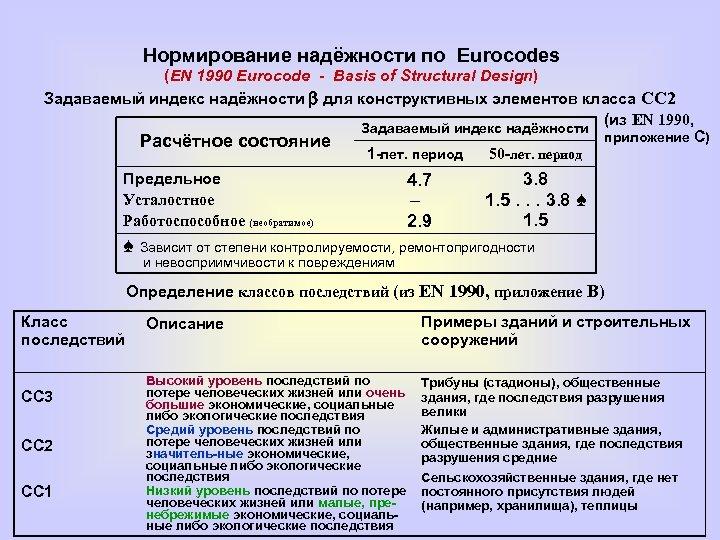 Нормирование надёжности по Eurocodes (EN 1990 Eurocode - Basis of Structural Design) Задаваемый индекс