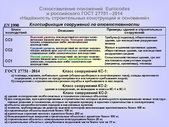 Сопоставление положений Eurocodes и российского ГОСТ 27751 – 2014 «Надёжность строительных конструкций и оснований»