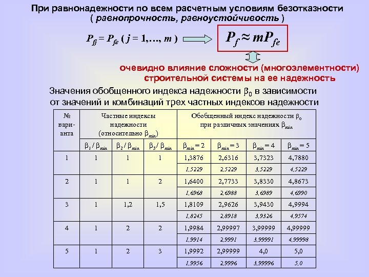 При равнонадежности по всем расчетным условиям безотказности ( равнопрочность, равноустойчивость ) Pf ≈ m.