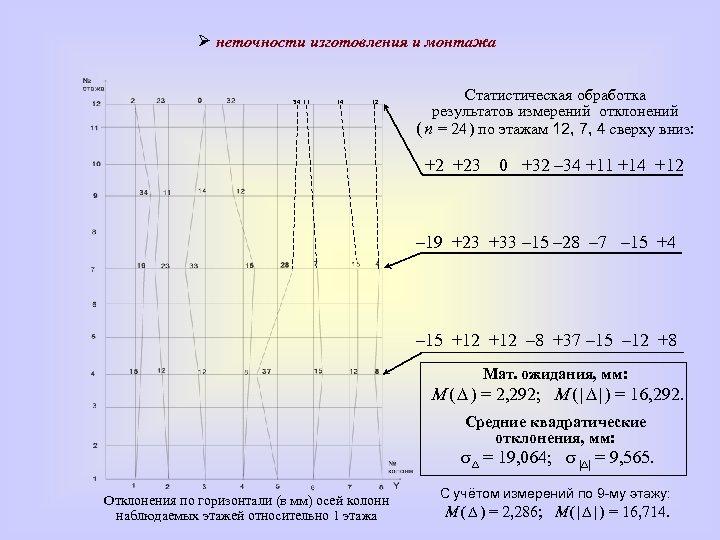 неточности изготовления и монтажа 34 11 14 12 Статистическая обработка результатов измерений отклонений