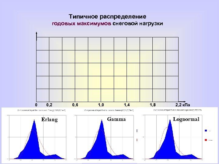 Типичное распределение годовых максимумов снеговой нагрузки 0 0, 2 Erlang 0, 6 1, 0