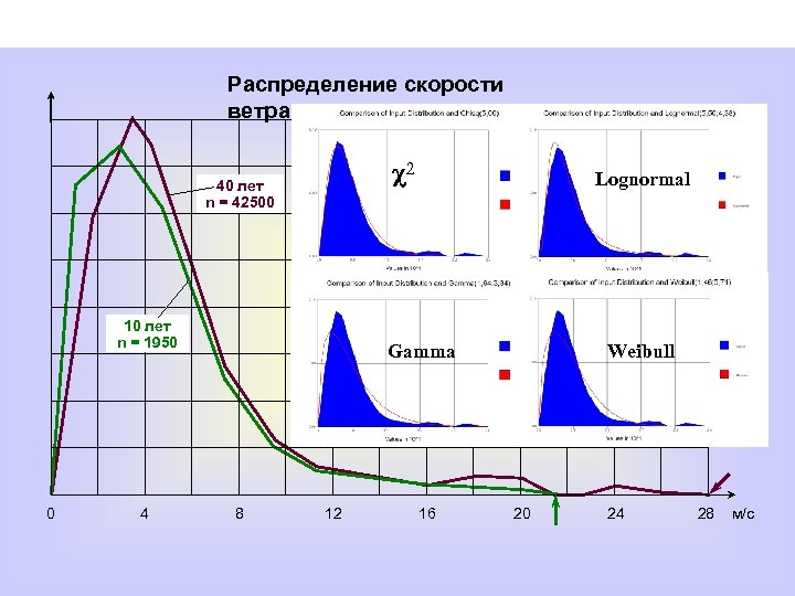 Распределение скорости ветра 40 лет n = 42500 10 лет n = 1950 c