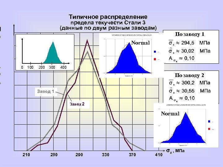 Типичное распределение предела текучести Стали 3 (данные по двум разным заводам) П о а