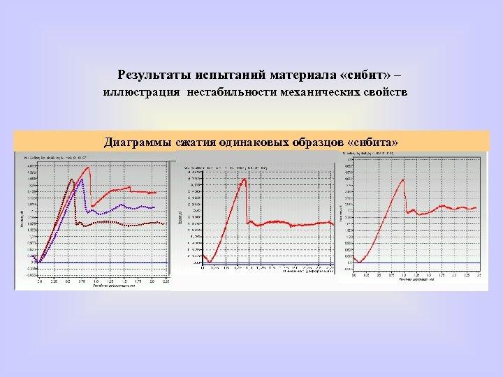 Результаты испытаний материала «сибит» – иллюстрация нестабильности механических свойств Диаграммы сжатия одинаковых образцов «сибита»