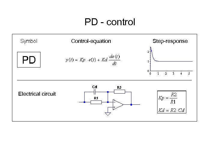 PD - control Control-equation Electrical circuit Step-response