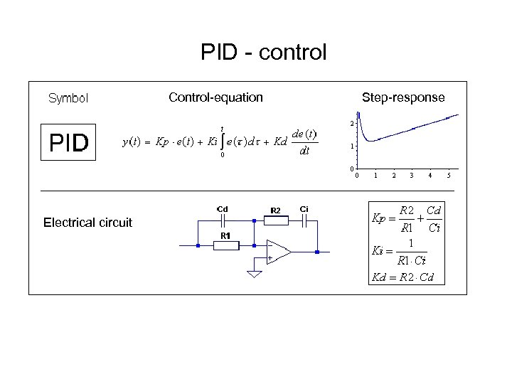PID - control Control-equation Electrical circuit Step-response