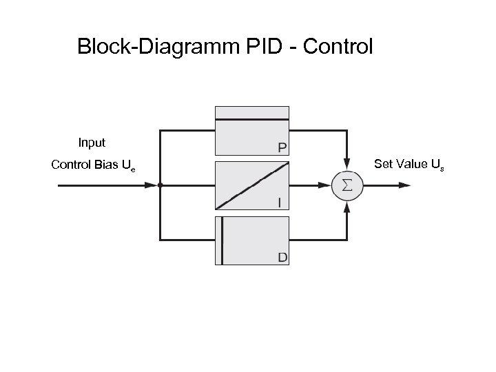 Block-Diagramm PID - Control Input Control Bias Ue Set Value Us