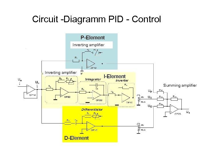Circuit -Diagramm PID - Control P-Element Inverting amplifier I-Element Summing amplifier D-Element