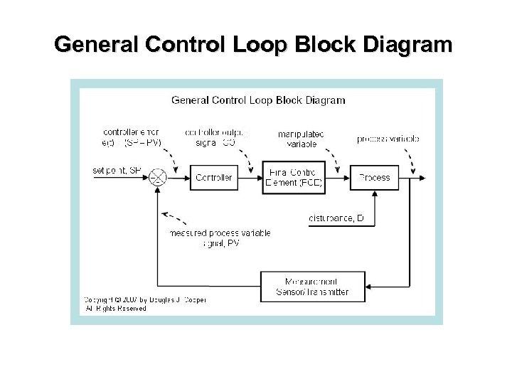 General Control Loop Block Diagram