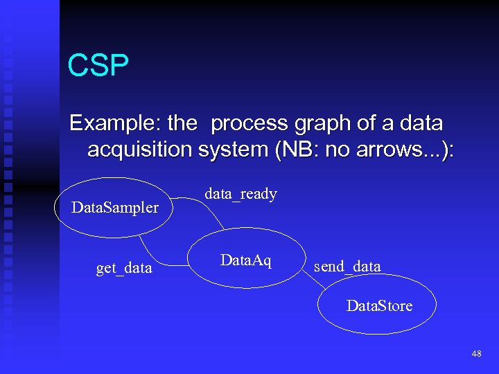 CSP Example: the process graph of a data acquisition system (NB: no arrows. .