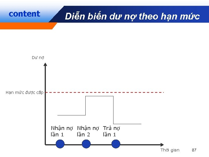 content Diễn biến dư nợ theo hạn mức Company LOGO Dư nợ Hạn mức