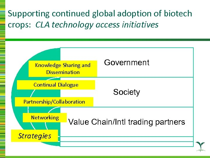Supporting continued global adoption of biotech crops: CLA technology access initiatives Knowledge Sharing and