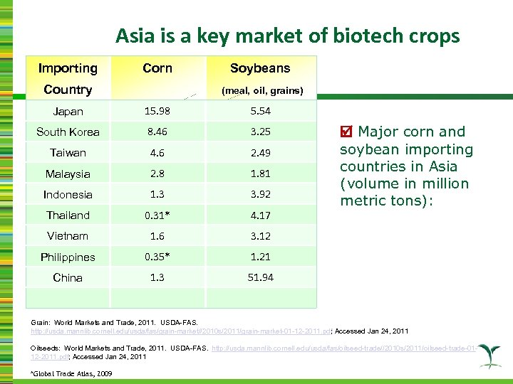 Asia is a key market of biotech crops Importing Corn Country Soybeans (meal, oil,
