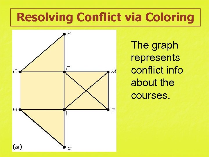 Resolving Conflict via Coloring The graph represents conflict info about the courses.