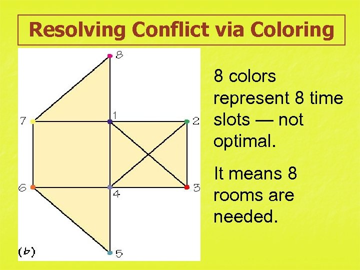 Resolving Conflict via Coloring 8 colors represent 8 time slots — not optimal. It